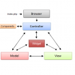 ApPHP MVC Framework 1.0.3 full screenshot
