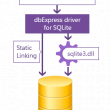 dbExpress Driver for SQLite 3.9 full screenshot