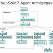 Net-SNMP 5.7.2.1 full screenshot