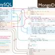 MongoDB for Mac OS X 4.0.3 full screenshot