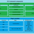 ETL Framework 3.3 full screenshot