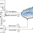 Transparent Cloud Storage Migration SDK 5.0.4.0 full screenshot